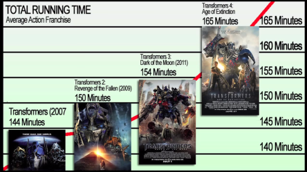 movies keep getting longer transformers